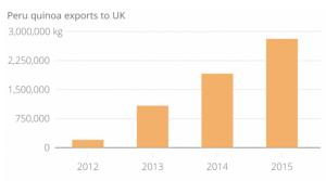 Peru quinoa exports to UK